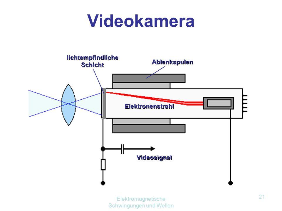 Elektromagnetische Schwingungen und Wellen 20 Braunsche Röhre Kathodenstrahlröhre Glühkathode Elektronenstrahl Leuchtschirm magnetisches Ablenksystem