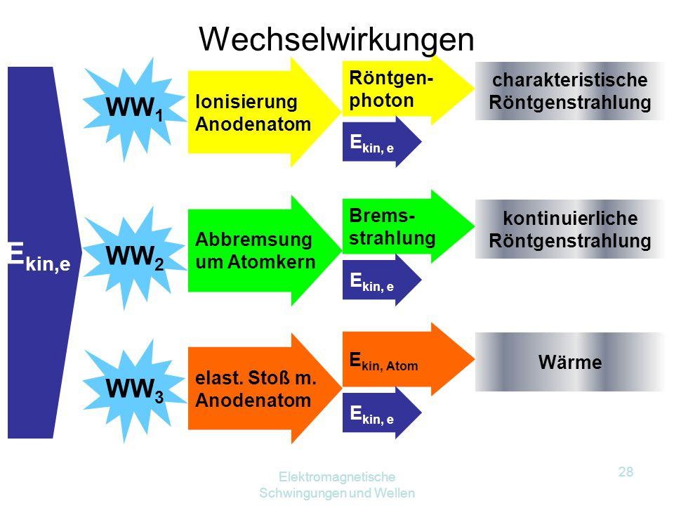 Elektromagnetische Schwingungen und Wellen 27 Elektron Kern Streuprozess Je nach Abstand zum Kern und Geschwindigkeit wird unterschiedlich stark gebre