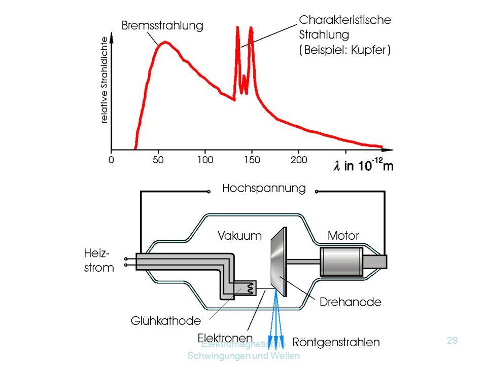 Elektromagnetische Schwingungen und Wellen 28 E kin,e WW 3 elast. Stoß m. Anodenatom E kin, Atom E kin, e Wärme WW 2 Abbremsung um Atomkern Brems- str