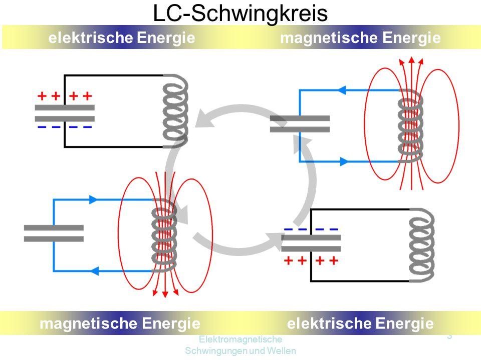 Elektromagnetische Schwingungen und Wellen 3 elektrische Energiemagnetische Energie elektrische Energiemagnetische Energie LC-Schwingkreis