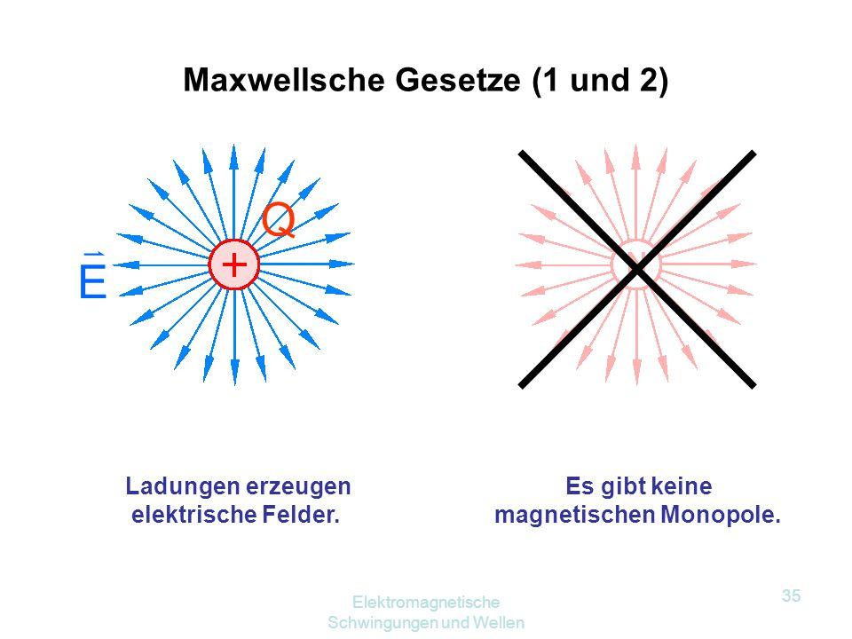 Elektromagnetische Schwingungen und Wellen 34 Theoretische Überlegungen von James Clark Maxwell (1831 – 1879) ergaben für die Ausbreitungsgeschwindigk