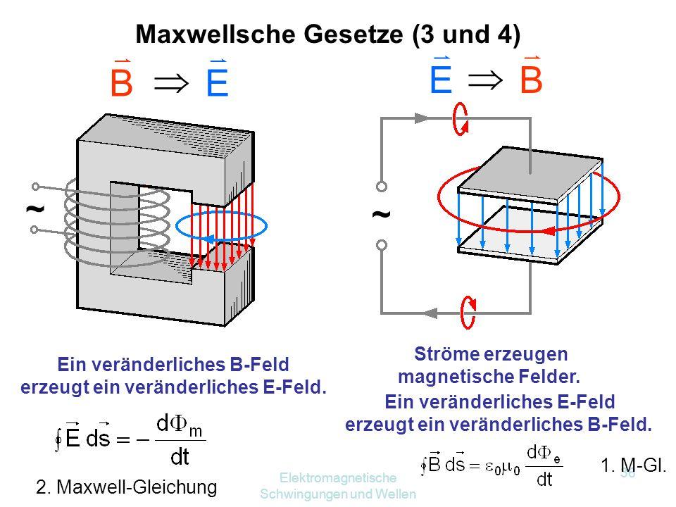 Elektromagnetische Schwingungen und Wellen 35 Ladungen erzeugen elektrische Felder. Es gibt keine magnetischen Monopole. Maxwellsche Gesetze (1 und 2)