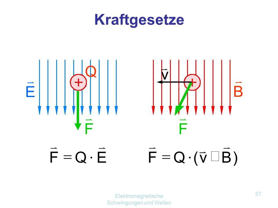 Elektromagnetische Schwingungen und Wellen 36 Ein veränderliches B-Feld erzeugt ein veränderliches E-Feld. Ströme erzeugen magnetische Felder. Ein ver