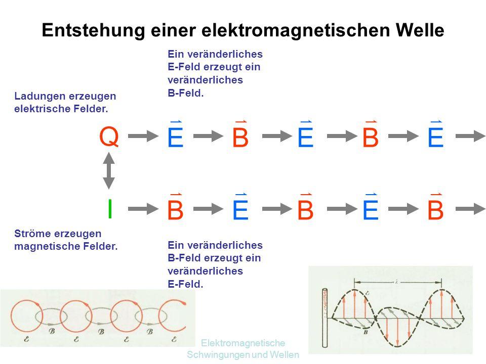 Elektromagnetische Schwingungen und Wellen 38 Merksätze (1)Ladungen erzeugen elektrische Felder. (  E – Quellenfeld) (2)Es gibt keine magnetischen Mo