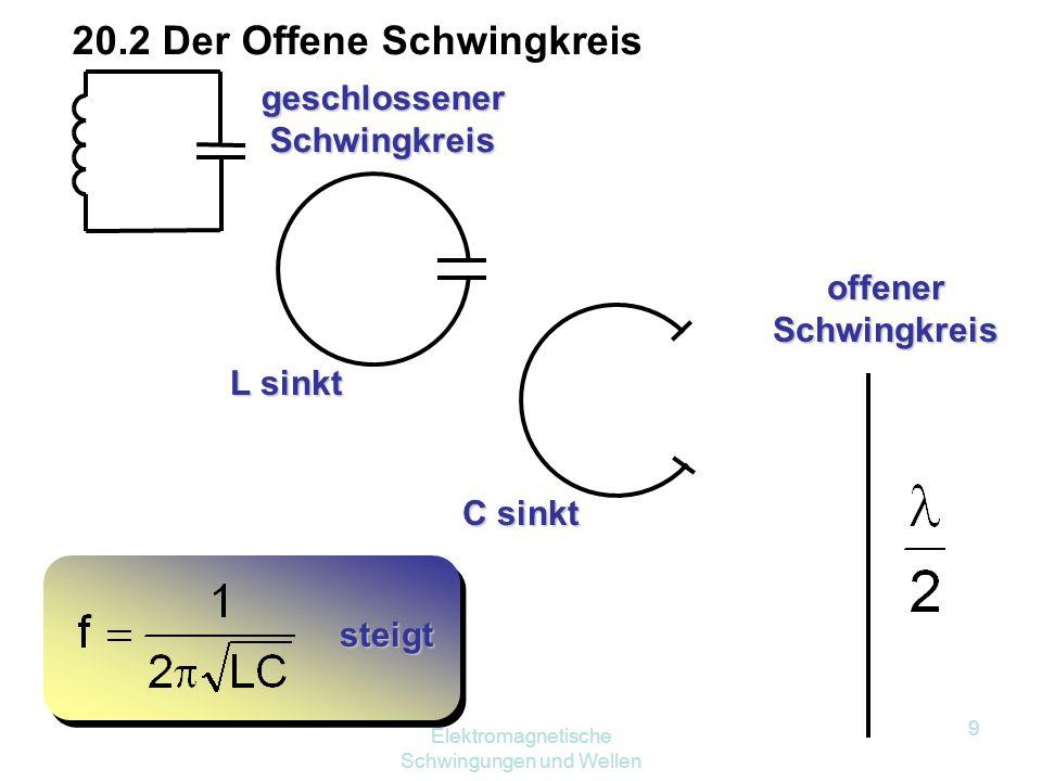 Elektromagnetische Schwingungen und Wellen 9 geschlossener Schwingkreis L sinkt C sinkt steigt offener Schwingkreis 20.2 Der Offene Schwingkreis