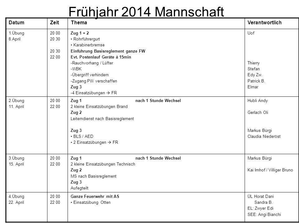 DatumZeitThemaVerantwortlich 1.Übung 8.April 20 00 20 30 22 00 Zug 1 + 2 Rohrführergurt Karabinerbremse Einführung Basisreglement ganze FW Evt.
