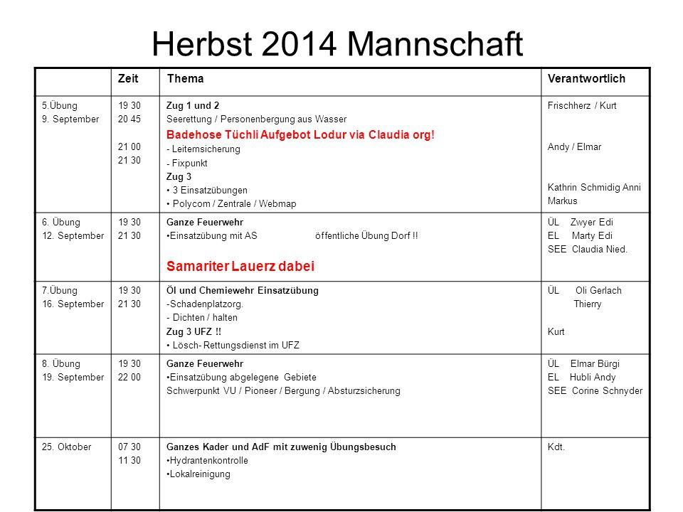 Herbst 2014 Mannschaft ZeitThemaVerantwortlich 5.Übung 9.