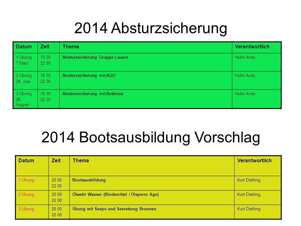 2014 Absturzsicherung DatumZeitThemaVerantwortlich 1.Übung 7.März 19 30 22 00 Absturzsicherung Gruppe LauerzHubli Andy 2.Übung 24.