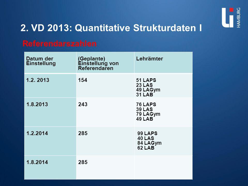 2. VD 2013: Quantitative Strukturdaten I Referendarszahlen Dr. Gabriele Kandzora 20.01.2014 Datum der Einstellung (Geplante) Einstellung von Referenda