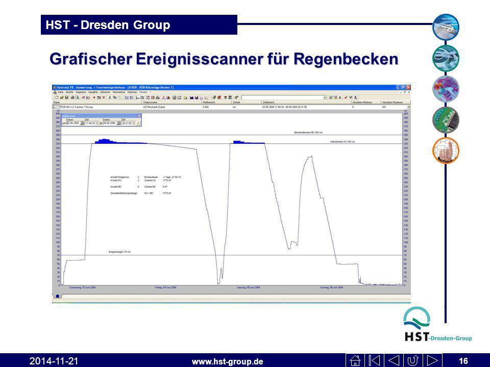 www.hst-group.de HST - Dresden Group Grafischer Ereignisscanner für Regenbecken 16 2014-11-21