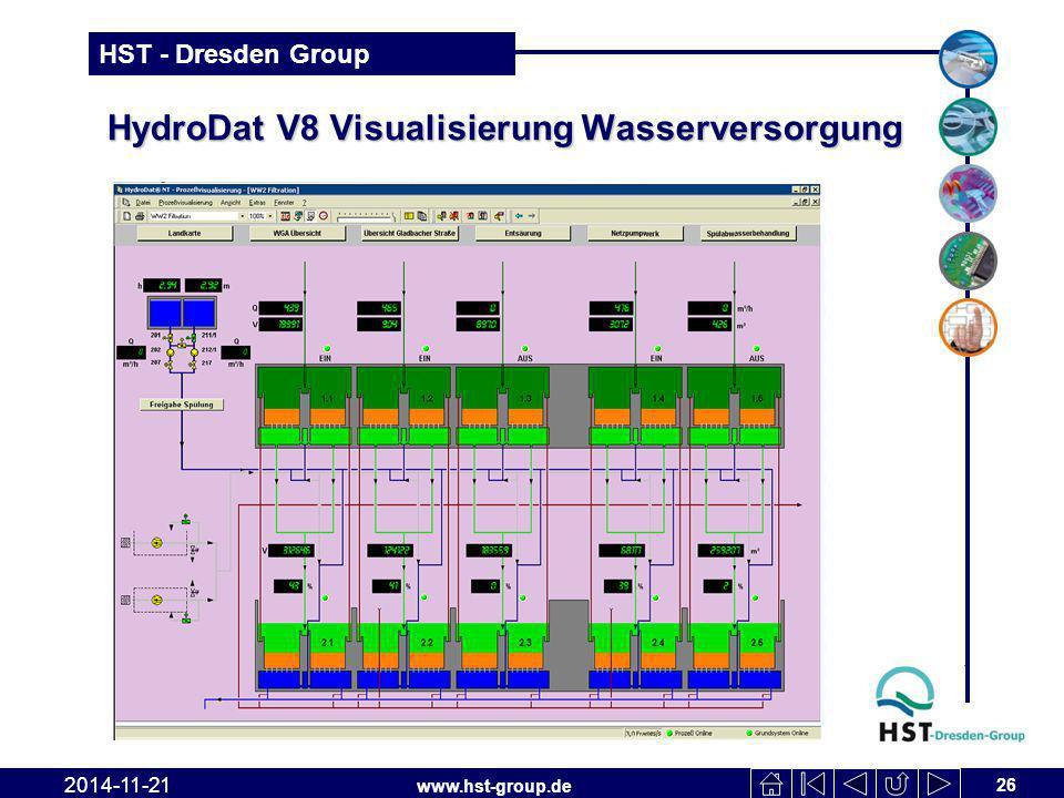 www.hst-group.de HST - Dresden Group HydroDat V8 Visualisierung Wasserversorgung 26 2014-11-21