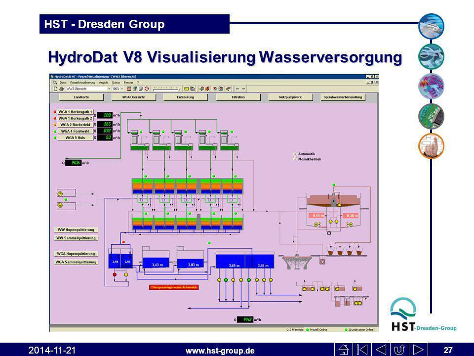 www.hst-group.de HST - Dresden Group HydroDat V8 Visualisierung Wasserversorgung 27 2014-11-21