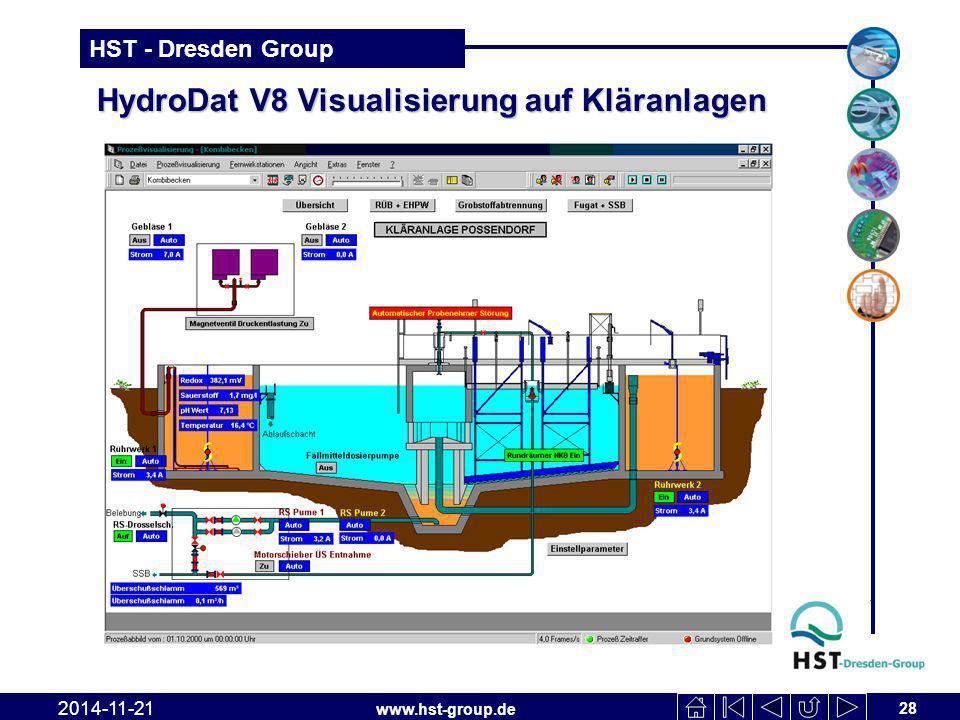 www.hst-group.de HST - Dresden Group HydroDat V8 Visualisierung auf Kläranlagen 28 2014-11-21