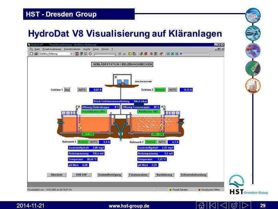 www.hst-group.de HST - Dresden Group HydroDat V8 Visualisierung auf Kläranlagen 29 2014-11-21