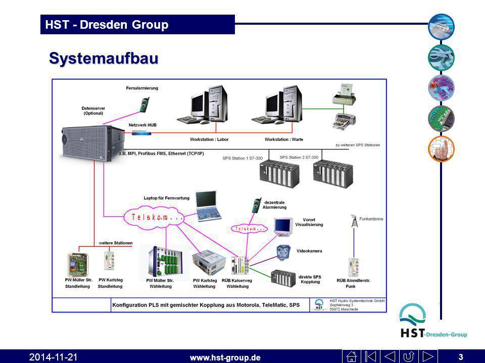www.hst-group.de HST - Dresden Group Systemaufbau 3 2014-11-21