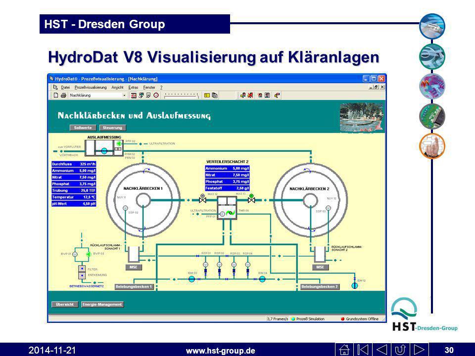 www.hst-group.de HST - Dresden Group HydroDat V8 Visualisierung auf Kläranlagen 30 2014-11-21