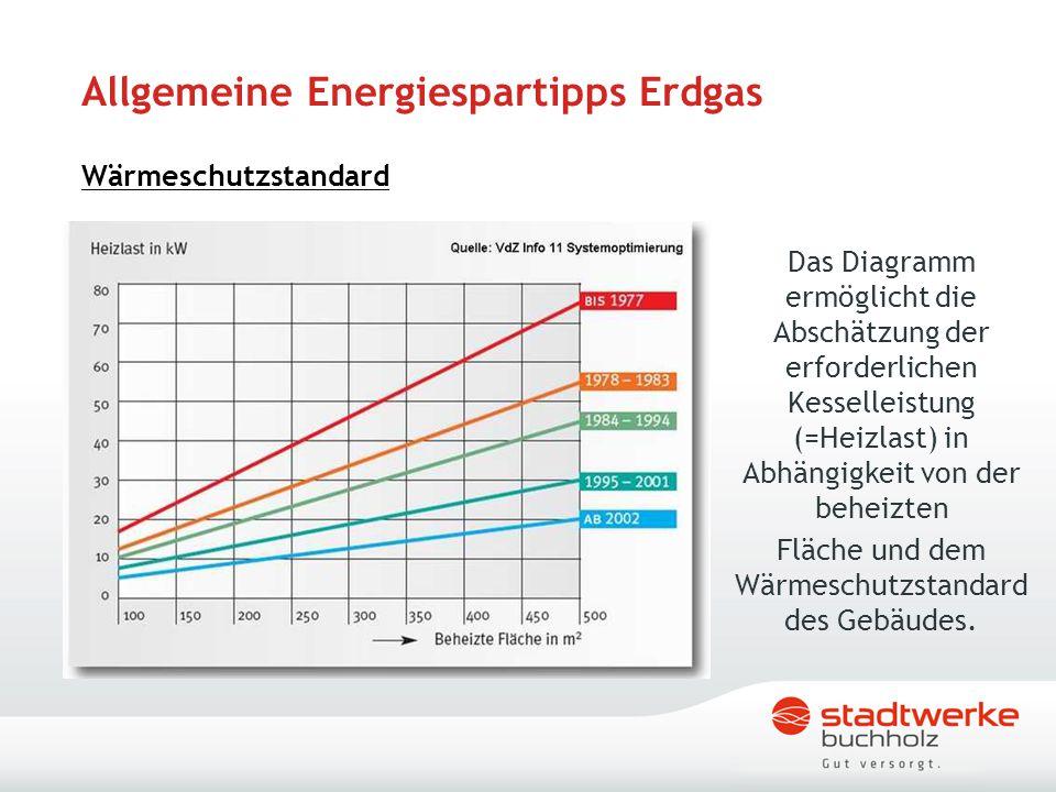 Allgemeine Energiespartipps Erdgas Wärmeschutzstandard Das Diagramm ermöglicht die Abschätzung der erforderlichen Kesselleistung (=Heizlast) in Abhäng