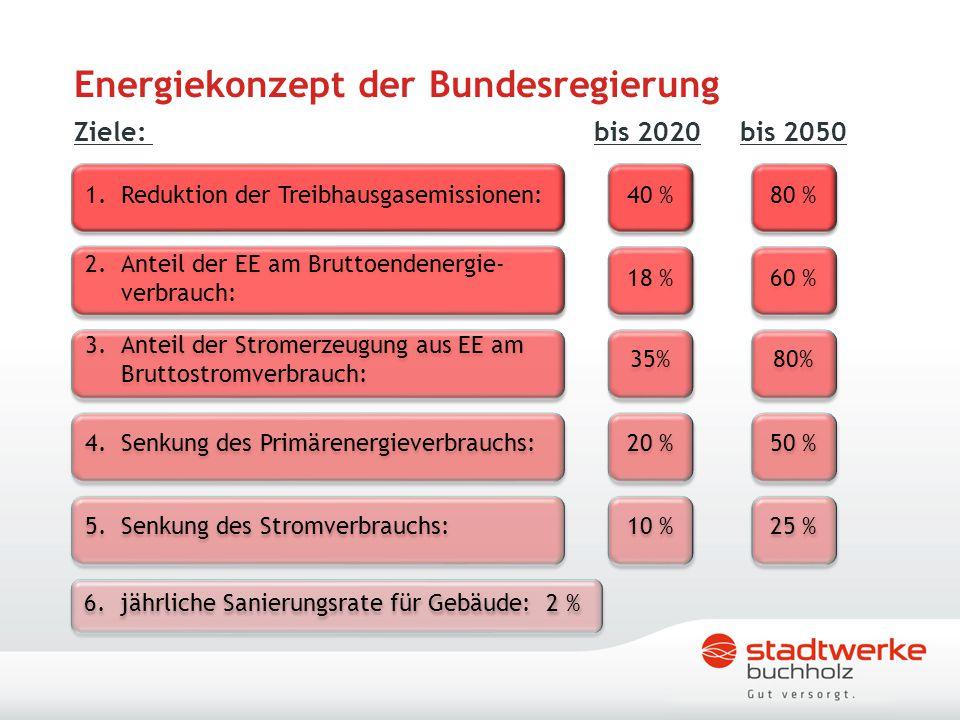 Energiekonzept der Bundesregierung Ziele: bis 2020 bis 2050 1.Reduktion der Treibhausgasemissionen: 2.Anteil der EE am Bruttoendenergie- verbrauch: 3.