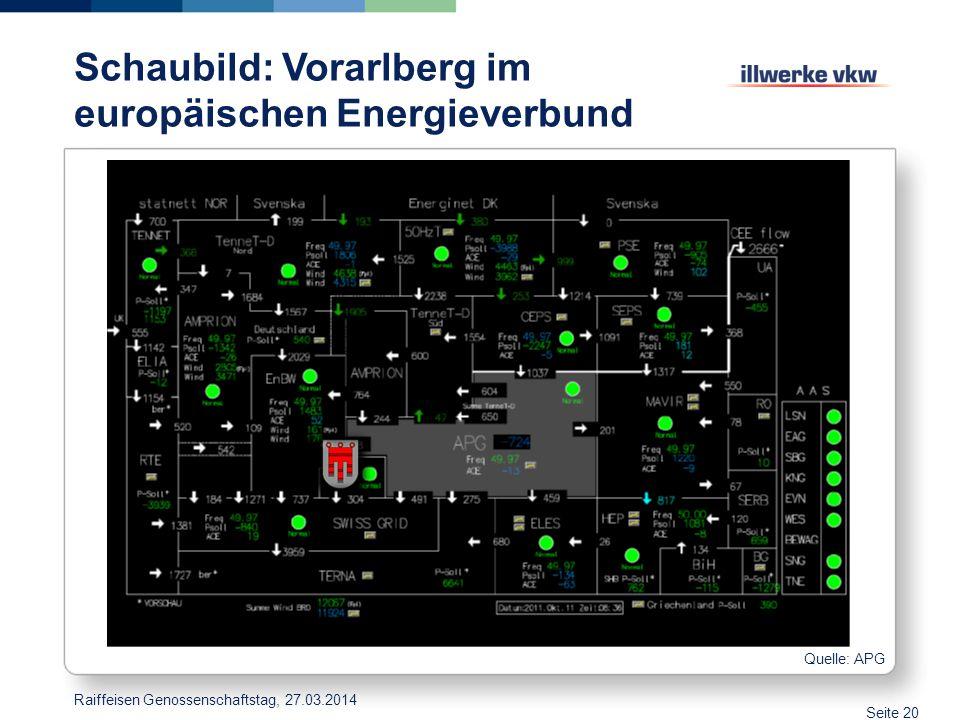 Schaubild: Vorarlberg im europäischen Energieverbund Quelle: APG Seite 20 Raiffeisen Genossenschaftstag, 27.03.2014