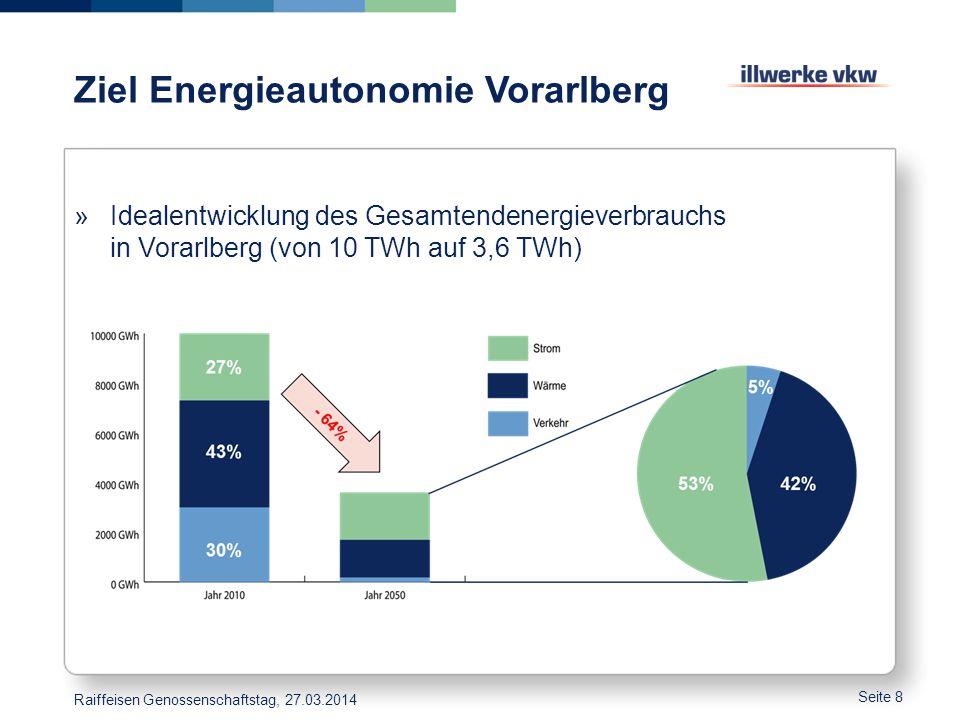 Ziel Energieautonomie Vorarlberg Seite 8 »Idealentwicklung des Gesamtendenergieverbrauchs in Vorarlberg (von 10 TWh auf 3,6 TWh) Raiffeisen Genossensc