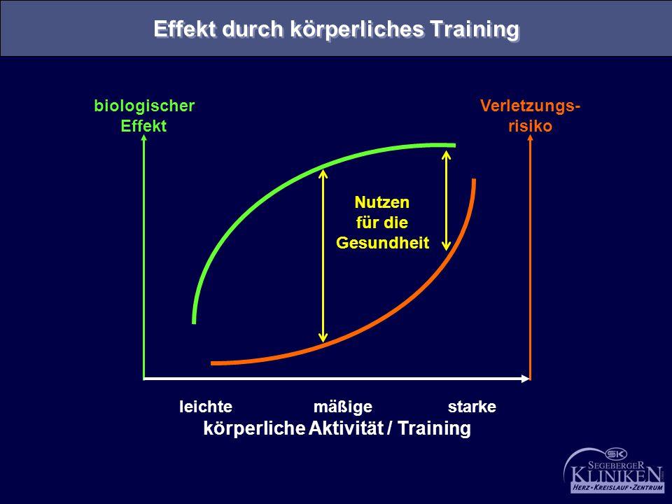 Verletzungs- risiko biologischer Effekt leichte mäßigestarke körperliche Aktivität / Training Nutzen für die Gesundheit Effekt durch körperliches Trai