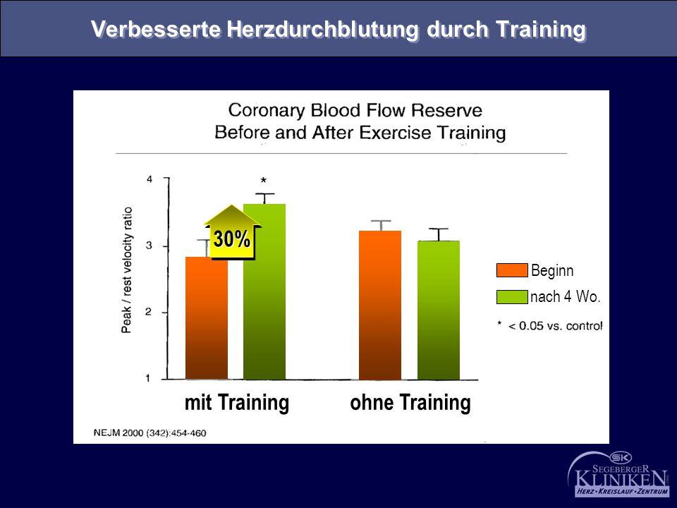 Beginn nach 4 Wo. mit Trainingohne Training 30%30% Verbesserte Herzdurchblutung durch Training