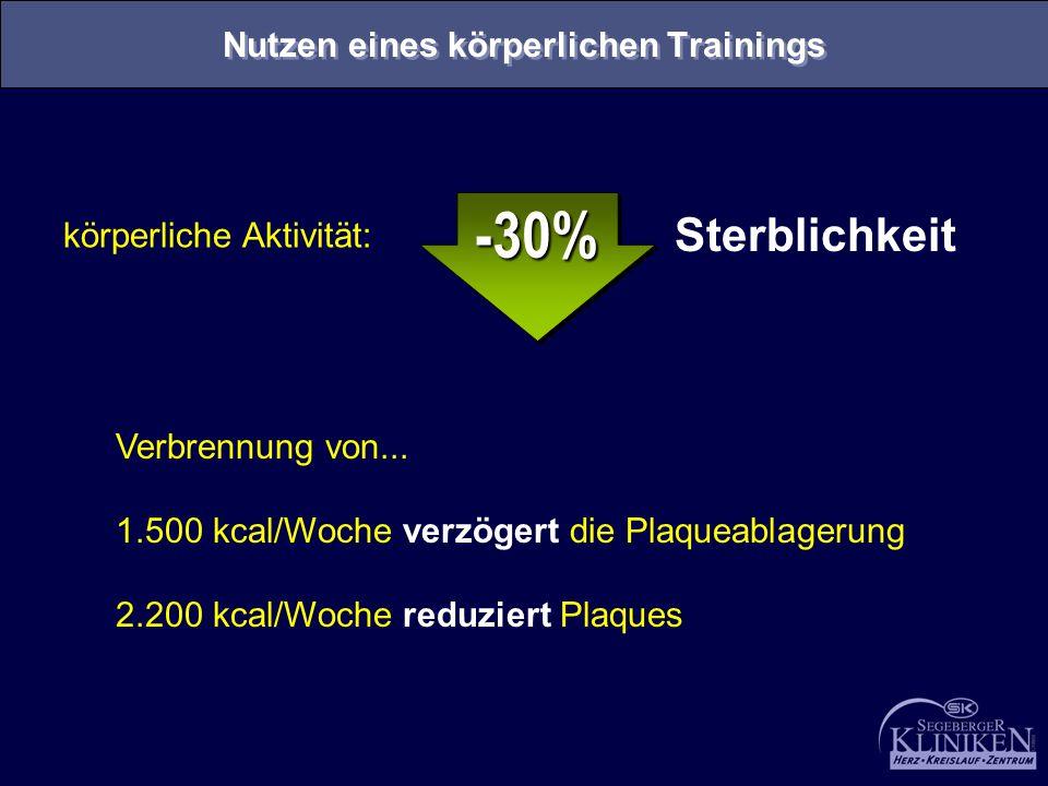 körperliche Aktivität: Sterblichkeit -30%-30% Verbrennung von... 1.500 kcal/Woche verzögert die Plaqueablagerung 2.200 kcal/Woche reduziert Plaques Nu