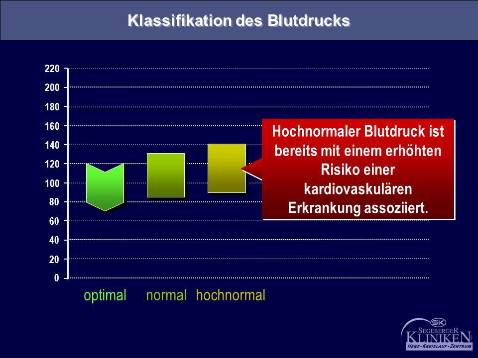 0 20 40 60 80 100 120 140 160 180 200 220 optimalnormalhochnormal Hochnormaler Blutdruck ist bereits mit einem erhöhten Risiko einer kardiovaskulären