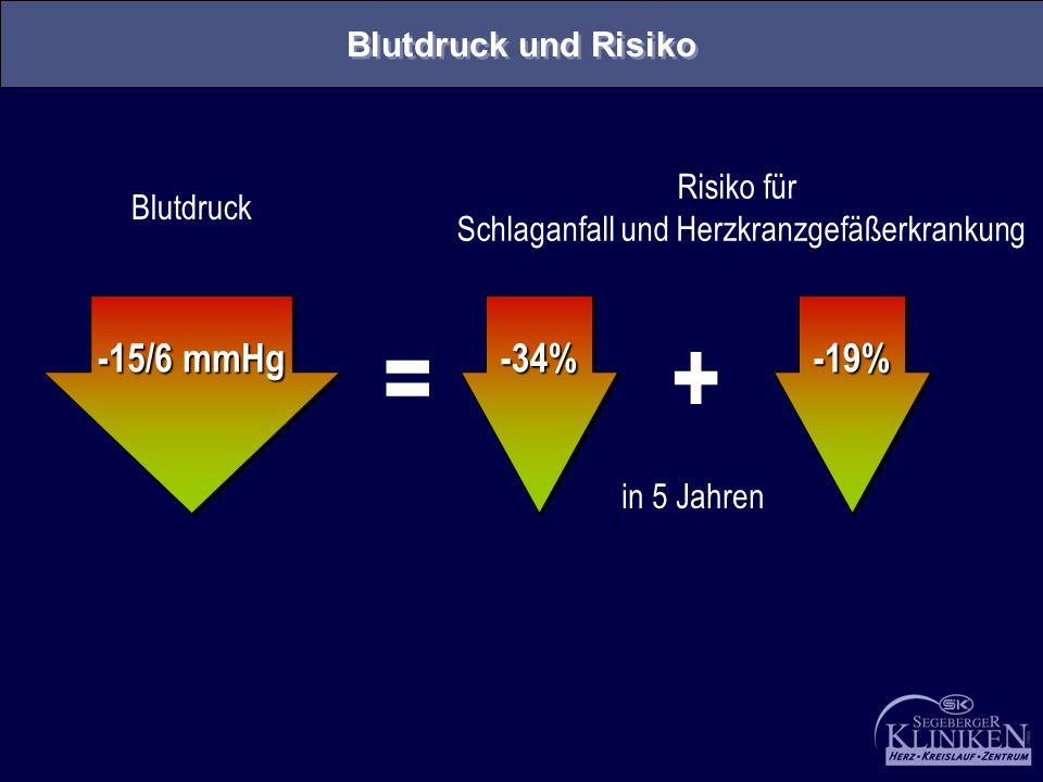 -15/6 mmHg -34%-34%-19%-19% Blutdruck Risiko für Schlaganfall und Herzkranzgefäßerkrankung in 5 Jahren = + Blutdruck und Risiko