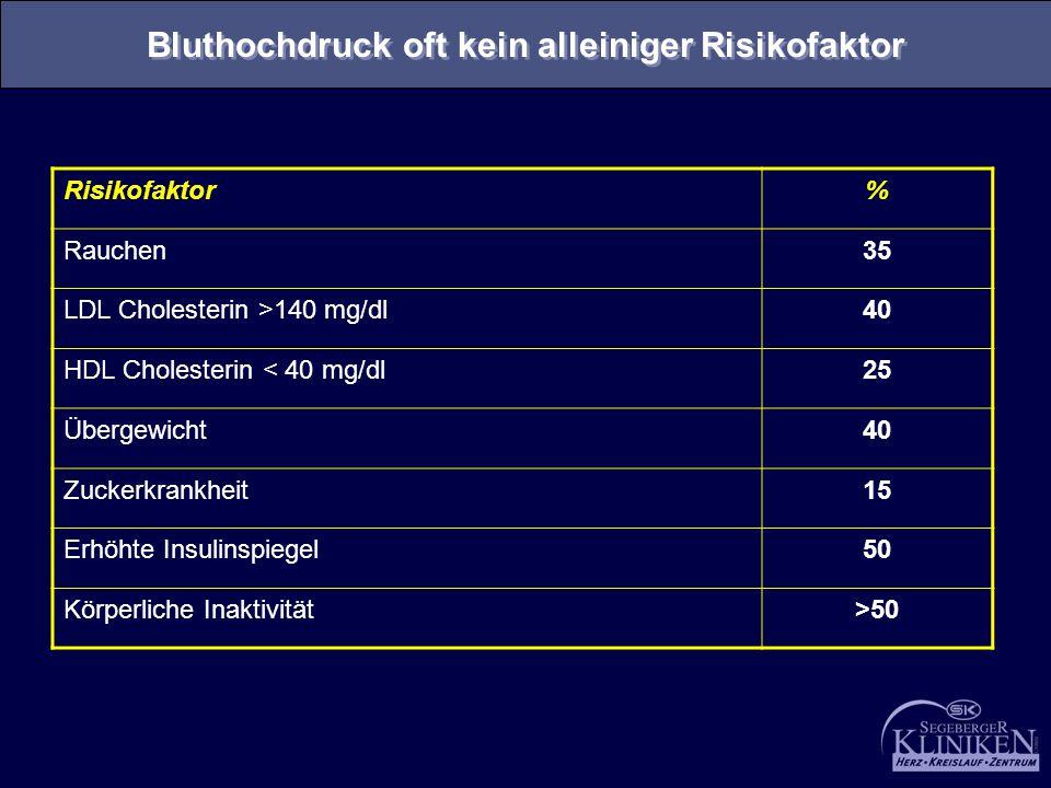 Risikofaktor% Rauchen35 LDL Cholesterin >140 mg/dl40 HDL Cholesterin < 40 mg/dl25 Übergewicht40 Zuckerkrankheit15 Erhöhte Insulinspiegel50 Körperliche