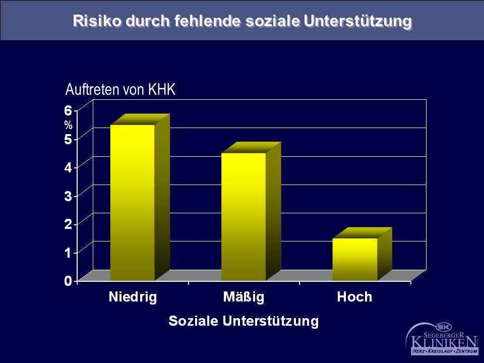 Auftreten von KHK % Risiko durch fehlende soziale Unterstützung