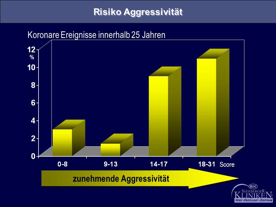 Koronare Ereignisse innerhalb 25 Jahren % Score zunehmende Aggressivität Risiko Aggressivität