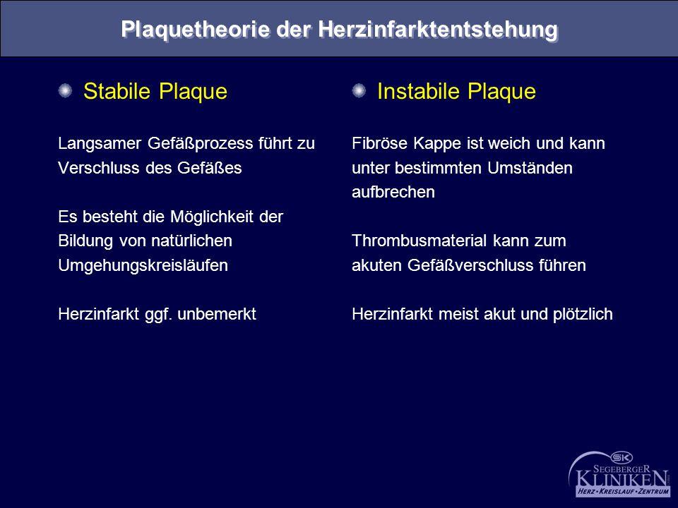 Plaquetheorie der Herzinfarktentstehung Stabile Plaque Langsamer Gefäßprozess führt zu Verschluss des Gefäßes Es besteht die Möglichkeit der Bildung v
