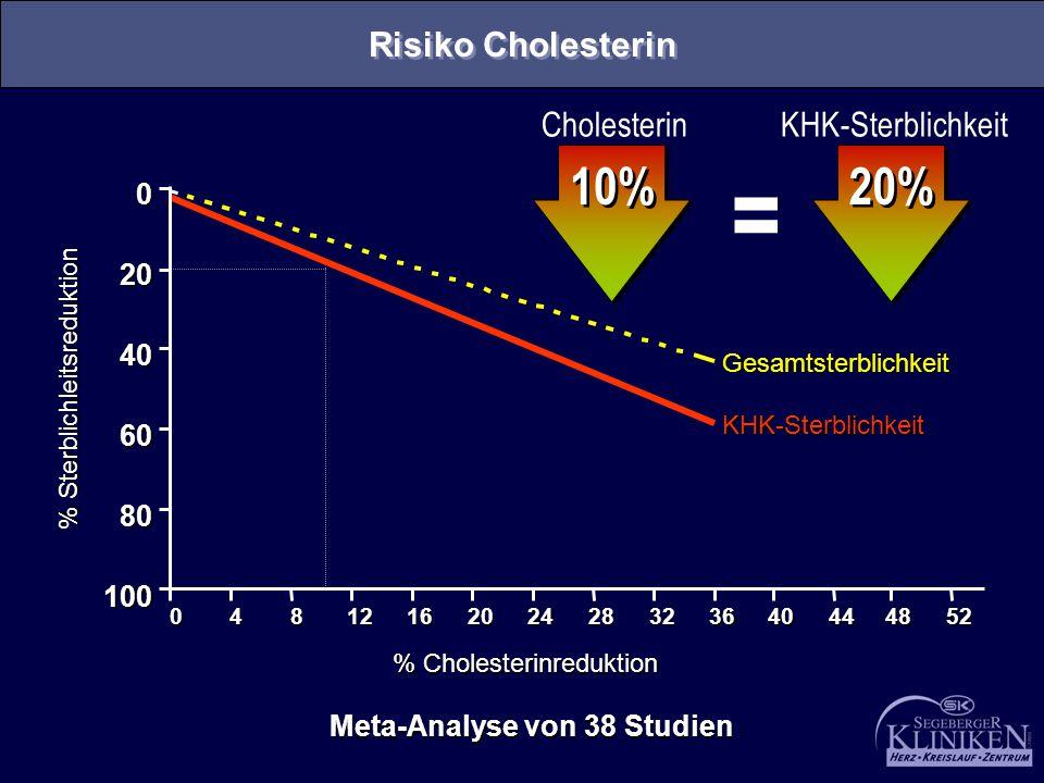 Meta-Analyse von 38 Studien Gesamtsterblichkeit KHK-Sterblichkeit % Cholesterinreduktion % Sterblichleitsreduktion 04812162024283236 100 80 60 40 20 0
