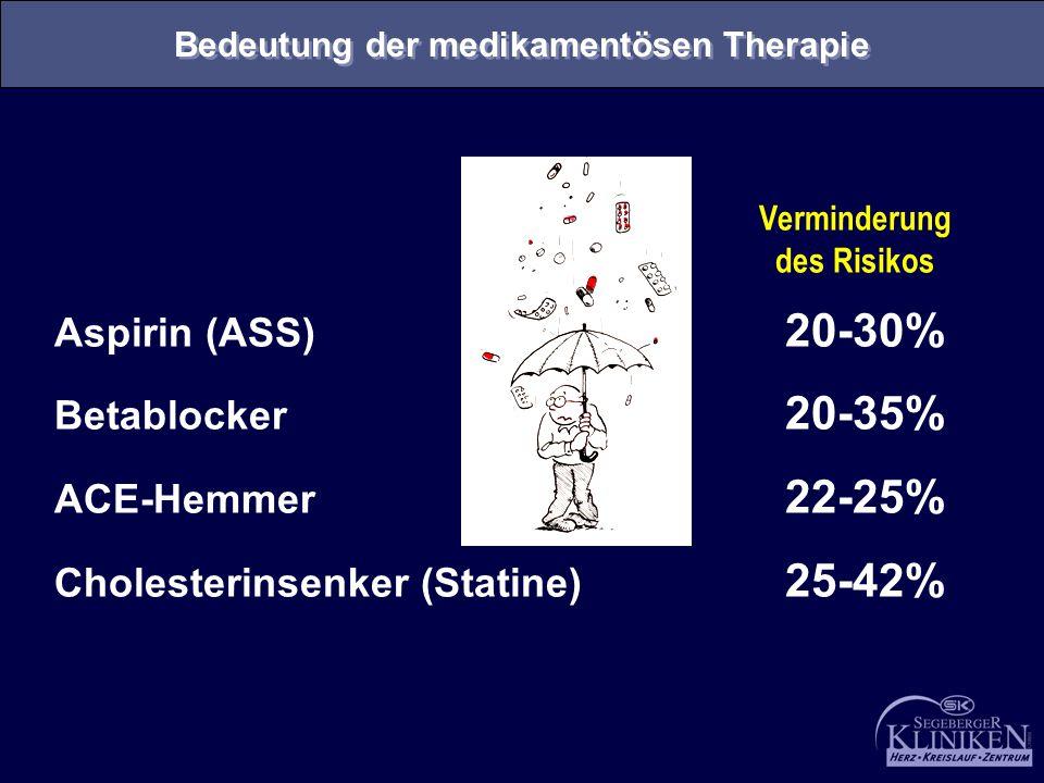 Aspirin (ASS) 20-30% Betablocker 20-35% ACE-Hemmer 22-25% Cholesterinsenker (Statine) 25-42% Verminderung des Risikos Bedeutung der medikamentösen The