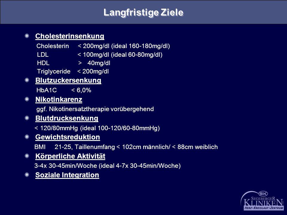 Langfristige Ziele Cholesterinsenkung Cholesterin < 200mg/dl (ideal 160-180mg/dl) LDL < 100mg/dl (ideal 60-80mg/dl) HDL > 40mg/dl Triglyceride < 200mg