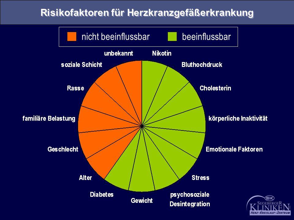 nicht beeinflussbar beeinflussbar Risikofaktoren für Herzkranzgefäßerkrankung