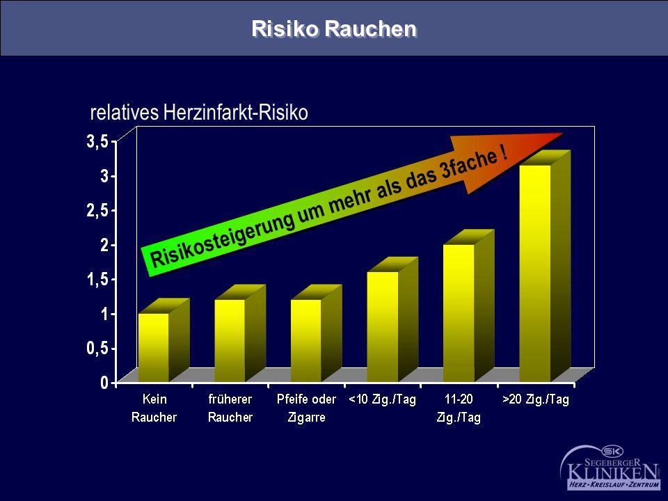 relatives Herzinfarkt-Risiko Risiko Rauchen Risikosteigerung um mehr als das 3fache !
