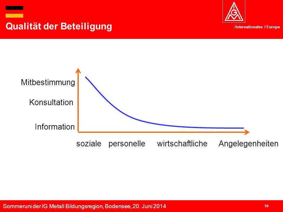 Sommeruni der IG Metall Bildungsregion, Bodensee, 20. Juni 2014 Internationales / Europa 10 Qualität der Beteiligung Konsultation Information Angelege