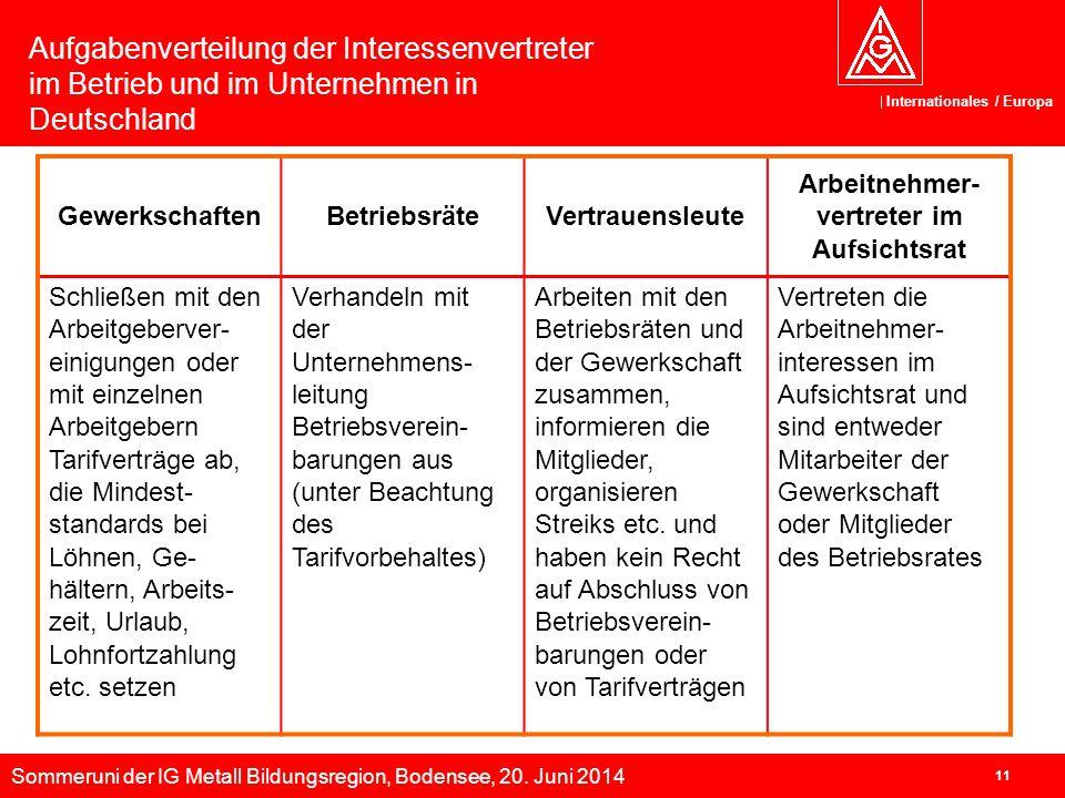Sommeruni der IG Metall Bildungsregion, Bodensee, 20. Juni 2014 Internationales / Europa 11 GewerkschaftenBetriebsräteVertrauensleute Arbeitnehmer- ve