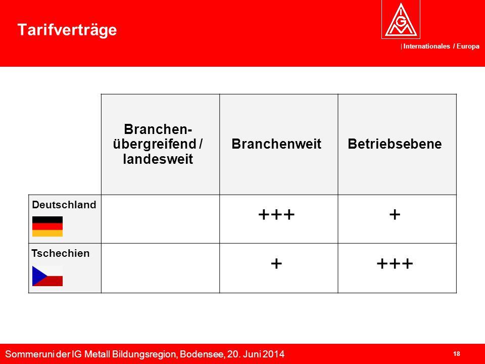 Sommeruni der IG Metall Bildungsregion, Bodensee, 20. Juni 2014 Internationales / Europa 18 Tarifverträge Branchen- übergreifend / landesweit Branchen