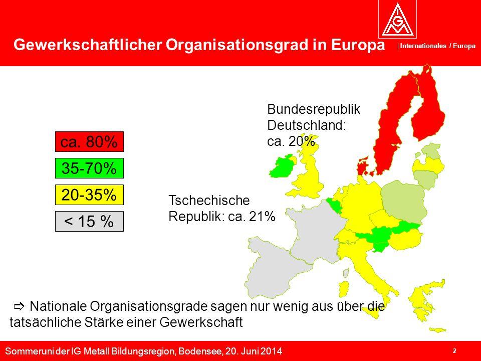 Sommeruni der IG Metall Bildungsregion, Bodensee, 20. Juni 2014 Internationales / Europa 2 Gewerkschaftlicher Organisationsgrad in Europa ca. 80% 35-7