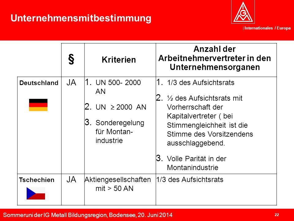 Sommeruni der IG Metall Bildungsregion, Bodensee, 20. Juni 2014 Internationales / Europa 22 Unternehmensmitbestimmung § Kriterien Anzahl der Arbeitneh