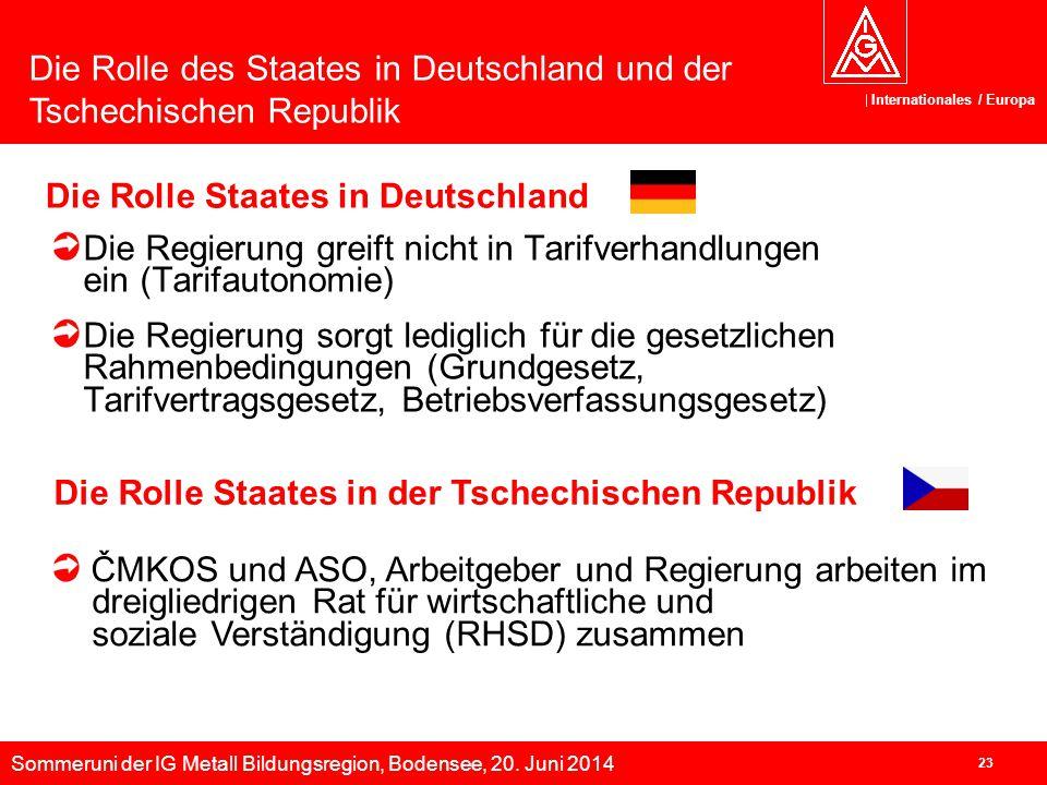 Sommeruni der IG Metall Bildungsregion, Bodensee, 20. Juni 2014 Internationales / Europa 23 Die Rolle Staates in Deutschland Die Regierung greift nich