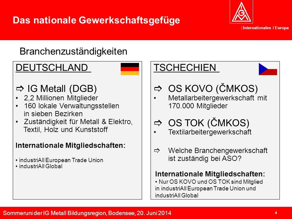 Sommeruni der IG Metall Bildungsregion, Bodensee, 20. Juni 2014 Internationales / Europa 4 Das nationale Gewerkschaftsgefüge DEUTSCHLAND  IG Metall (