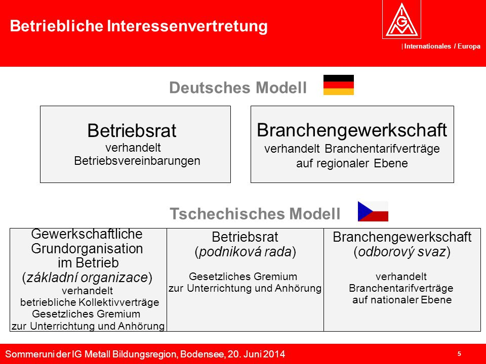 Sommeruni der IG Metall Bildungsregion, Bodensee, 20. Juni 2014 Internationales / Europa 5 Betriebliche Interessenvertretung Deutsches Modell Betriebs