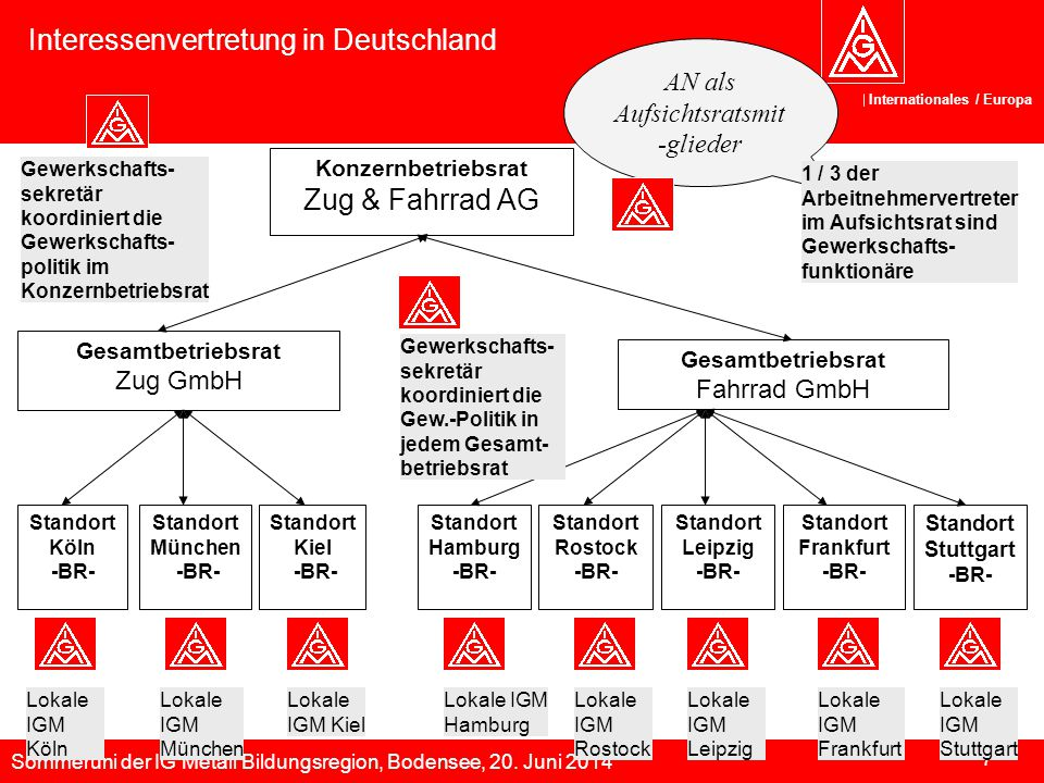 Sommeruni der IG Metall Bildungsregion, Bodensee, 20. Juni 2014 Internationales / Europa 7 Konzernbetriebsrat Zug & Fahrrad AG Standort Frankfurt -BR-