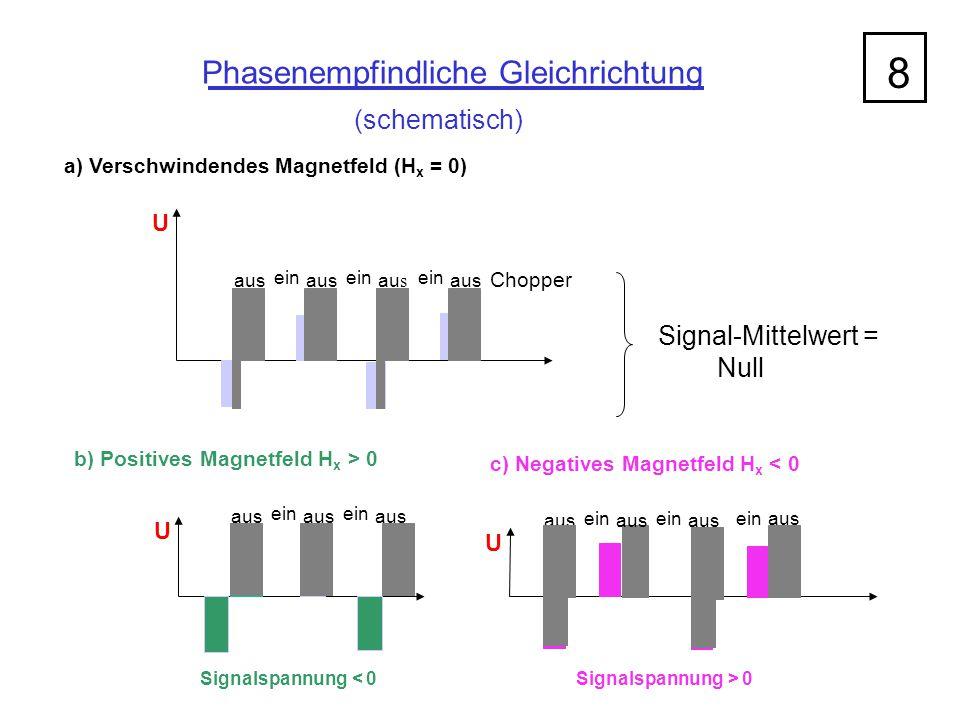 Phasenempfindliche Gleichrichtung (schematisch) 8 a) Verschwindendes Magnetfeld (H x = 0) U aus ein Chopper Signal-Mittelwert = Null U b) Positives Ma