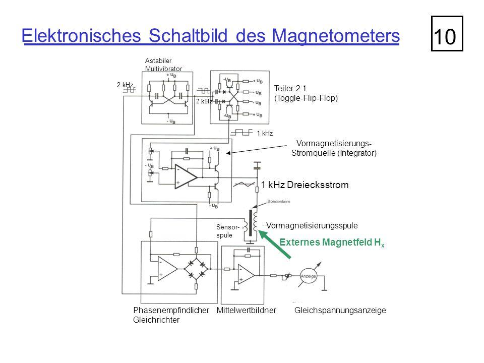 Teiler 2:1 (Toggle-Flip-Flop) 1 kHz 2 kHz Astabiler Multivibrator Vormagnetisierungs- Stromquelle (Integrator) 1 kHz Dreiecksstrom Vormagnetisierungss