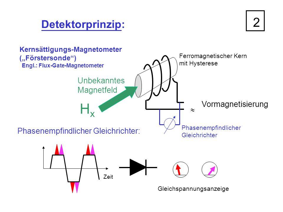 """Detektorprinzip: Kernsättigungs-Magnetometer (""""Förstersonde"""") Engl.: Flux-Gate-Magnetometer Ferromagnetischer Kern mit Hysterese  Vormagnetisierung U"""